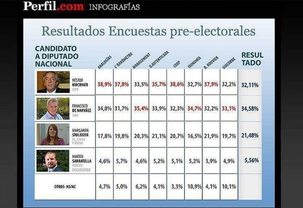 Los encuestadores explican sus papelones electorales
