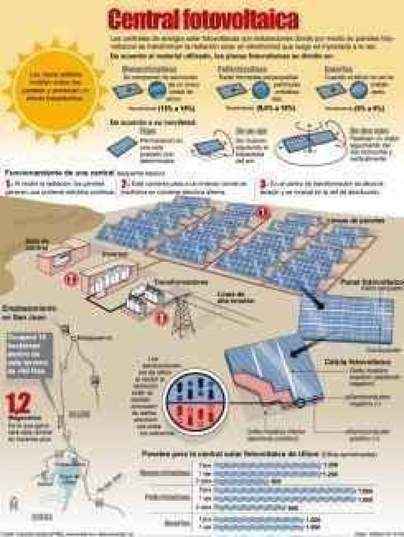 La planta solar ocupará 15 Has. y estará en Ullum