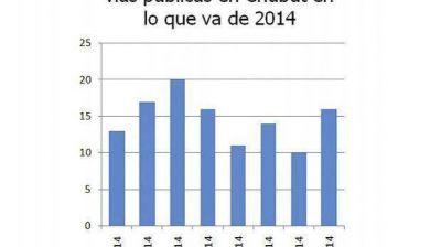 En lo que va del año, Chubut tuvo 14 piquetes por semana