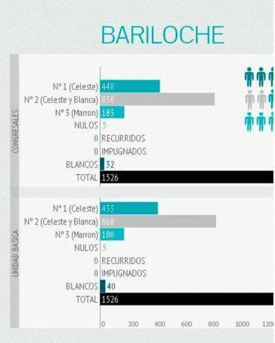 En Bariloche se registraron 1526 votos peronistas y sufragó tan sólo un 28% del padrón