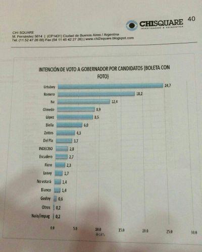 Según encuesta, Urtubey encabeza intención de voto para gobernador