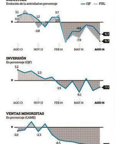 Economía en crisis: reportan fuertes caídas en la industria, la inversión y el consumo