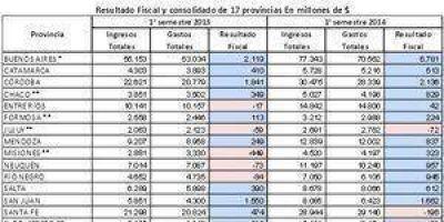Formosa registró un superavit fiscal