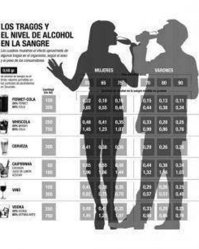 Tucumán se acerca a la tolerancia cero para el alcohol al conducir