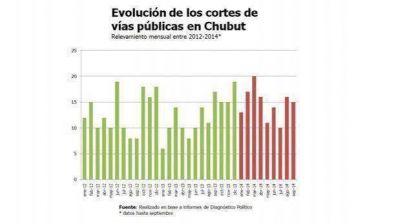 En Chubut se realizan como promedio tres piquetes por semana