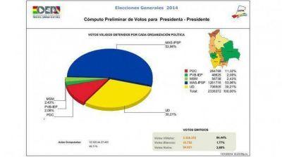 Datos oficiales: escrutadas el 45,71% de las mesas, Evo Morales gana en Bolivia con el 53,96%