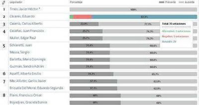Ranking de diputados: ausentismo, proyectos y curiosidades