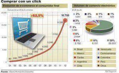 Menos de la mitad de los comercios minoristas venden a través de Internet