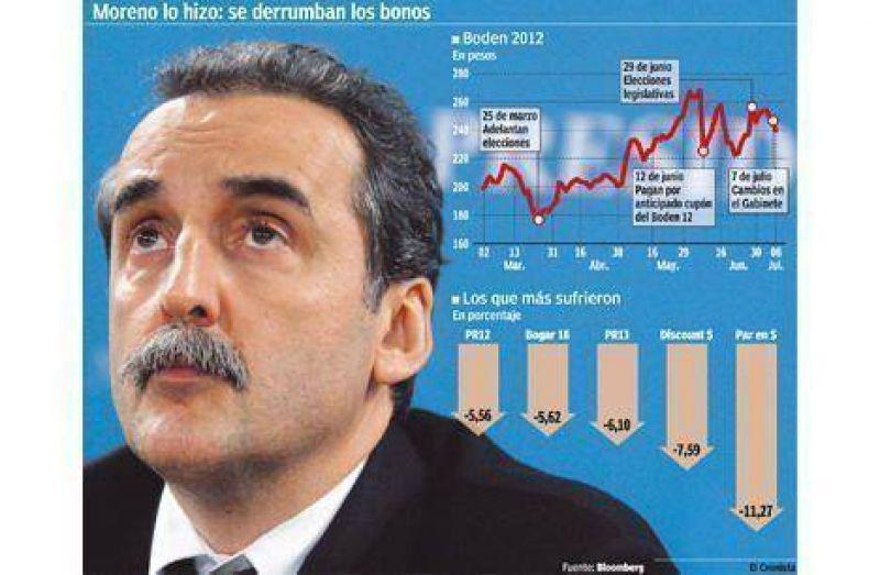 El nuevo gabinete desinfl� al mercado: los bonos se hundieron hasta 11%