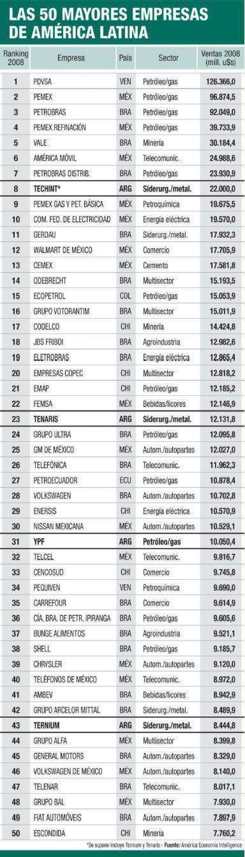 Hay s�lo 35 empresas argentinas entre mayores 500 de la regi�n