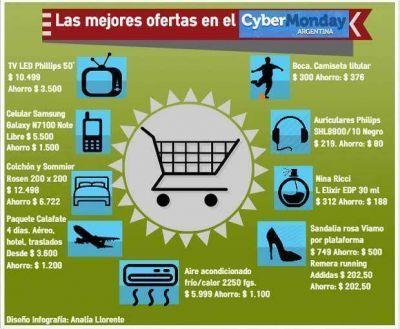 Los recomendados del Cybermonday: un repaso por las mejores ofertas