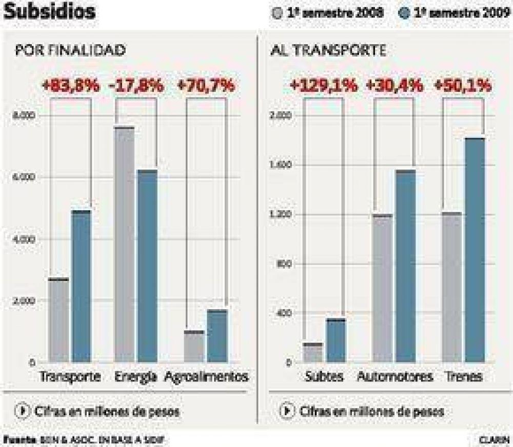 La pelea por el precio del gas y el petróleo
