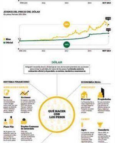 Pesos protegidos: estrategias para dar batalla a la inflación