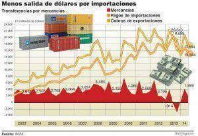 El Gobierno flexibilizaría ingresos de importaciones para reactivar la economía