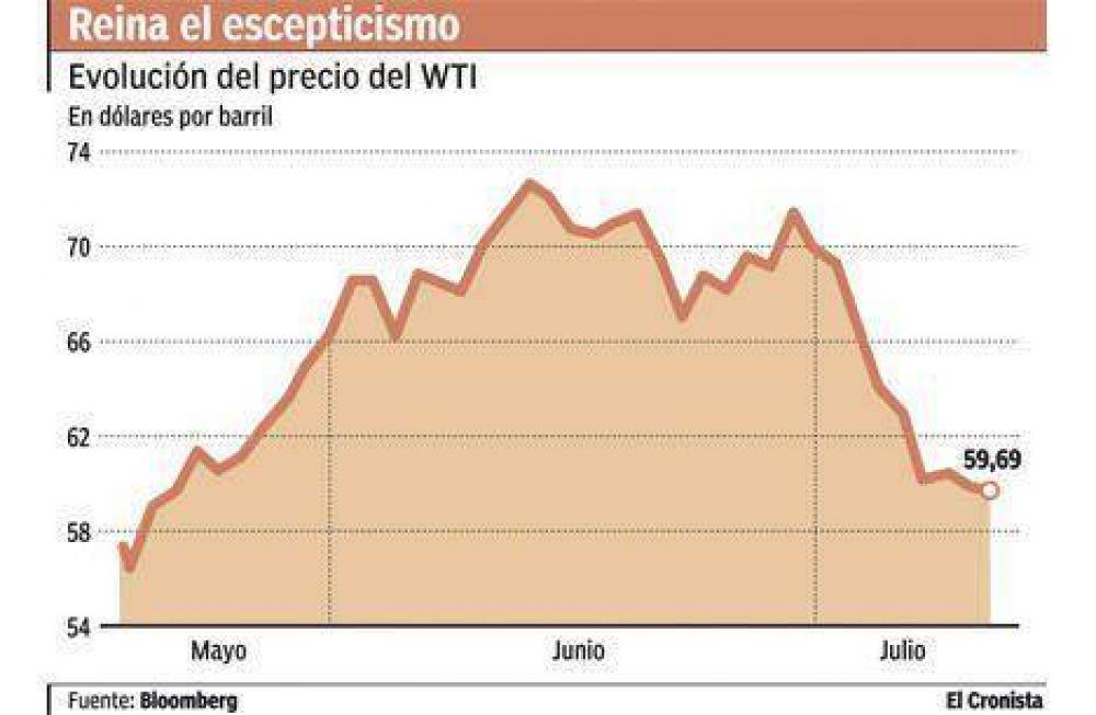 El petróleo cayó 17% en un mes y vuelve a estar por debajo de u$s 60