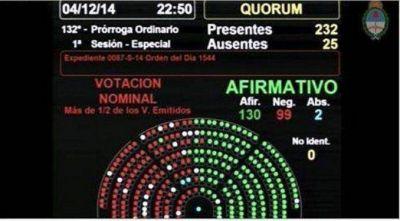 La Cámara de Diputados transformó en ley el nuevo Código Procesal Penal