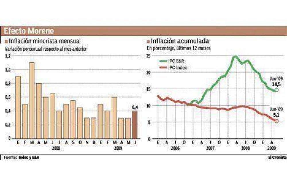Para el Indec, los alimentos están 2% más baratos que hace un año