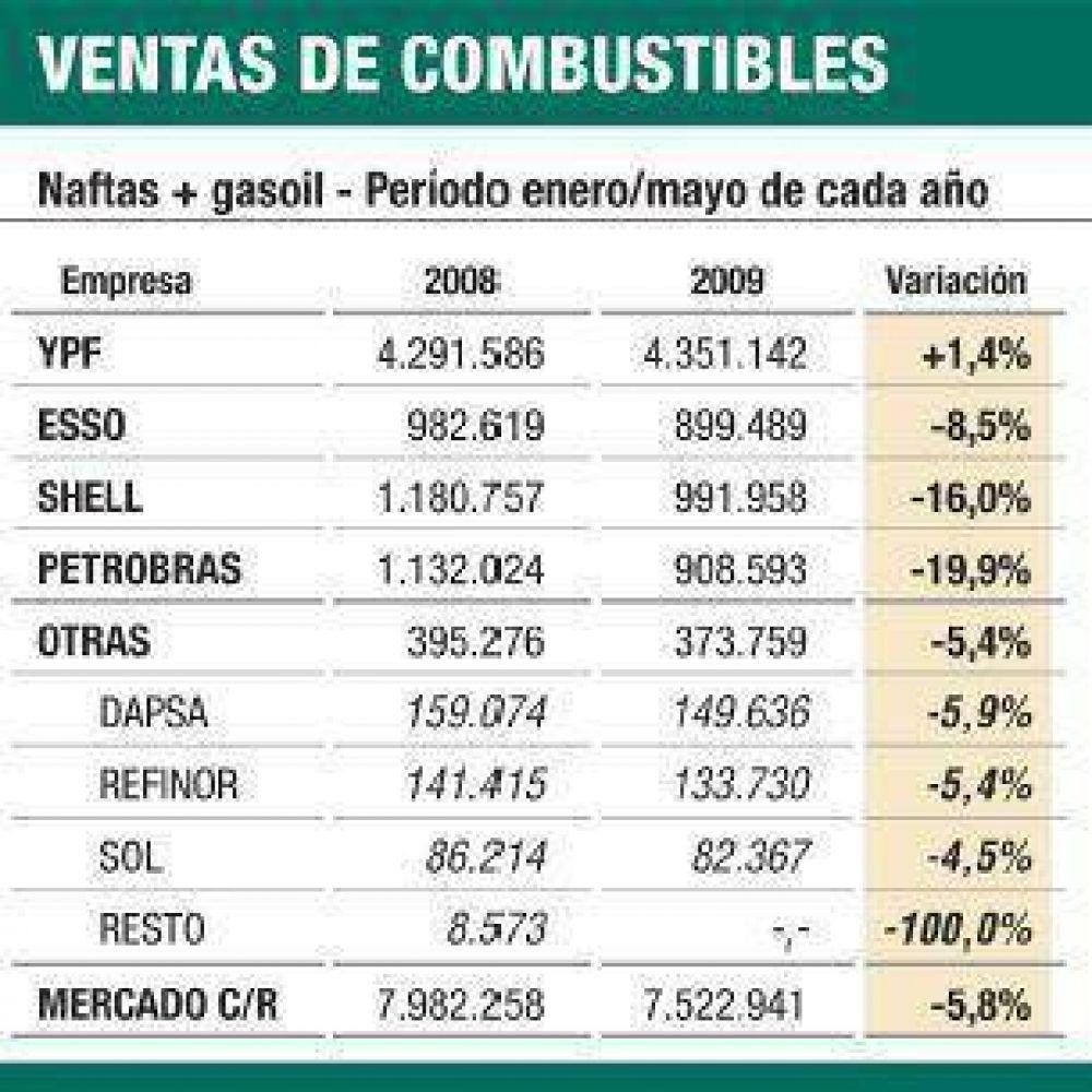Más recesión: venta de combustibles cayó el 9,7%