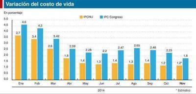 Se conoce la inflaci�n oficial de noviembre y crece la pol�mica