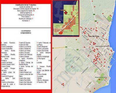 Asesinatos: ya ubican a Mar del Plata como espejo de Rosario