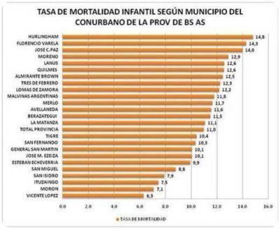 San Isidro tiene uno de los índices más bajos en la tasa de mortalidad infantil