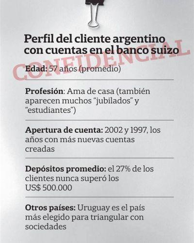 Amas de casa, pero millonarias, las estrellas de las cuentas argentinas en el HSBC de Suiza