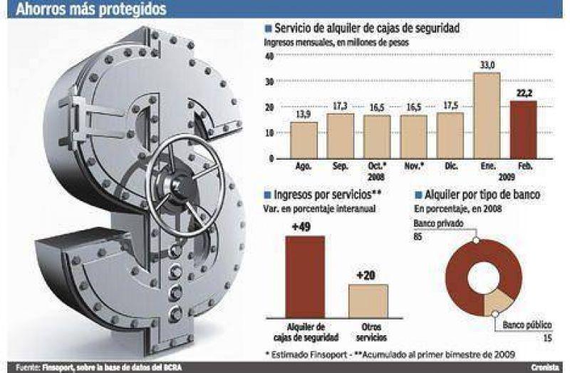 Los bancos ganan 50% más que hace un año con el alquiler de cajas de seguridad