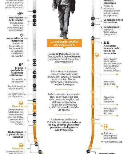 Pollicita busca unir los cabos sueltos de la denuncia de Nisman