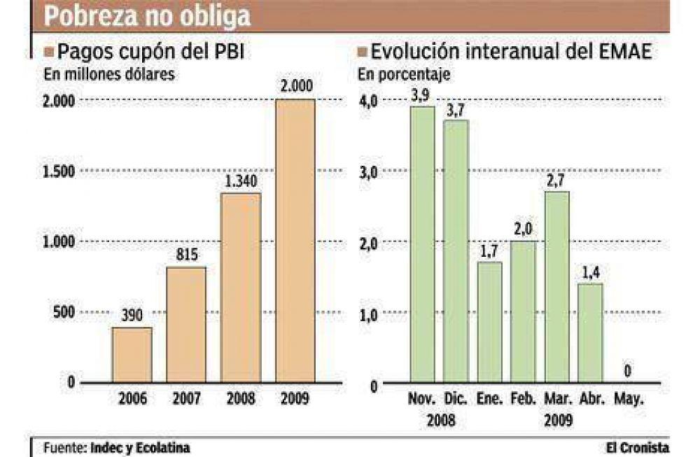 Costó $ 1.600 millones la intervención de Moreno para sobreestimar el PBI
