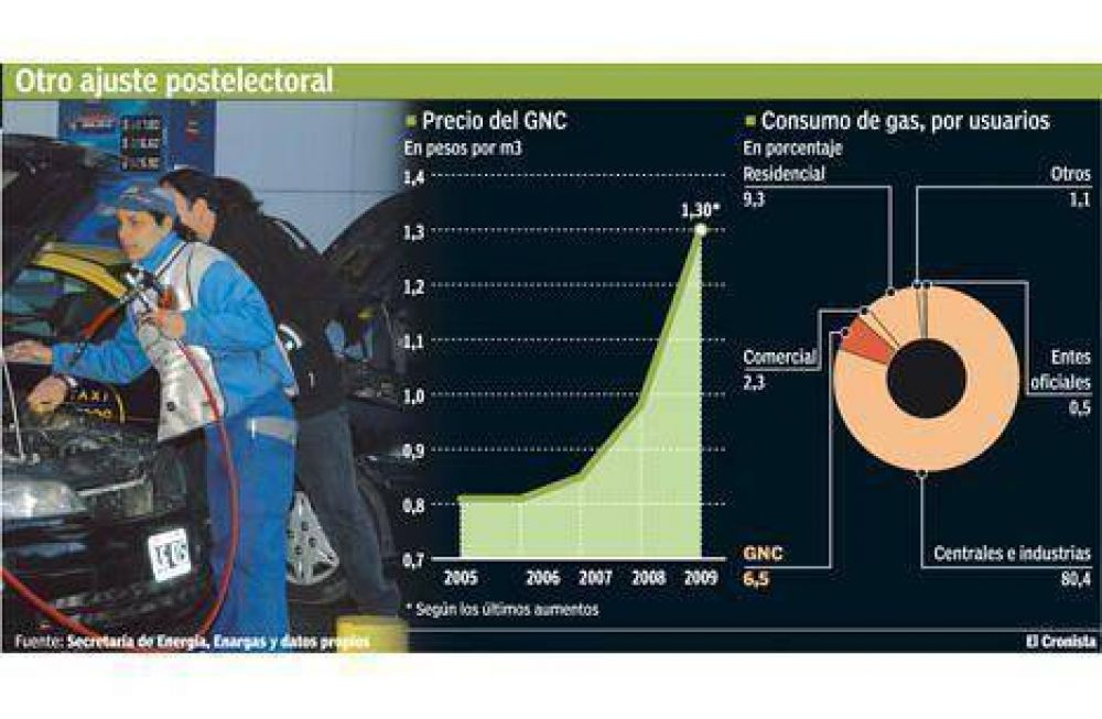 Tras los aumentos en naftas, ahora sube hasta 20% el GNC