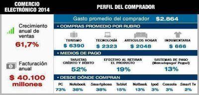 El e-commerce creció 61% en el país y ya casi la mitad de los internautas hacen compras on line