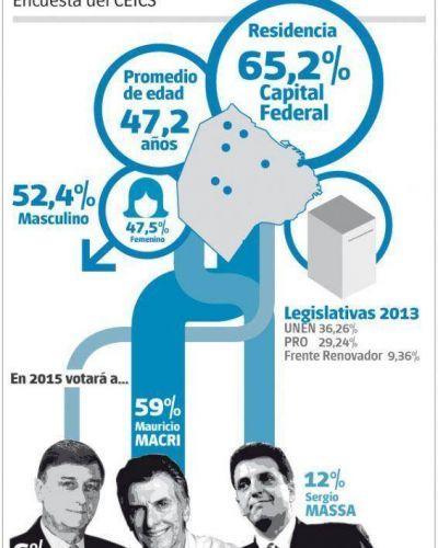 La mayoría de los asistentes al 18F es porteña y votará por Macri