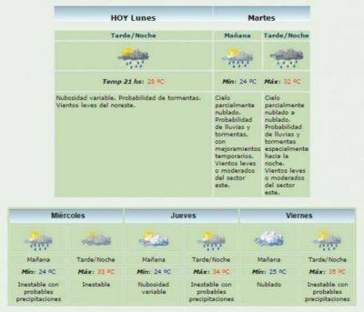 El SMN renovó el alerta meteorológico para provincia