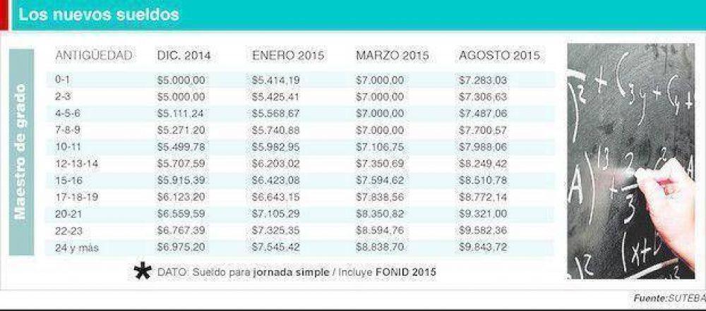 POR JORNADA SIMPLE DE CUATRO HORAS  Un maestro cobrará hasta $ 9.850
