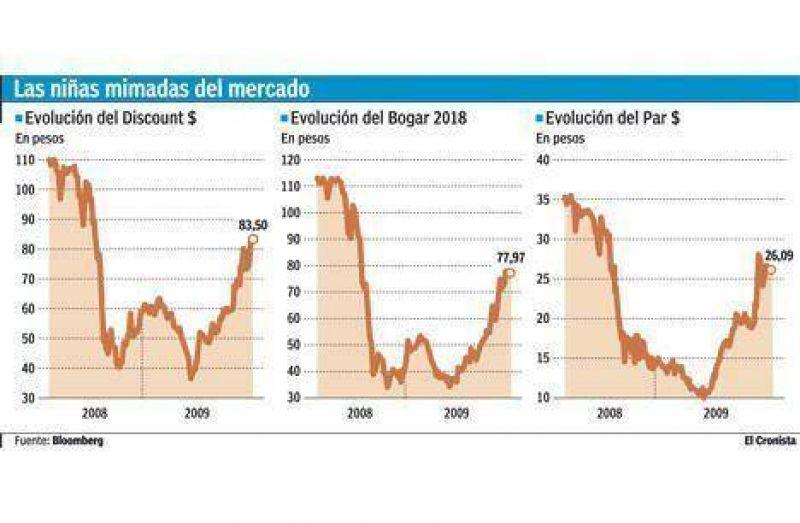 Vuelven las compras oficiales de bonos para darle aire al plan Indec