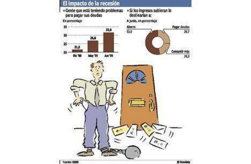 El 30% de los argentinos con deudas hoy tiene dificultades para pagar