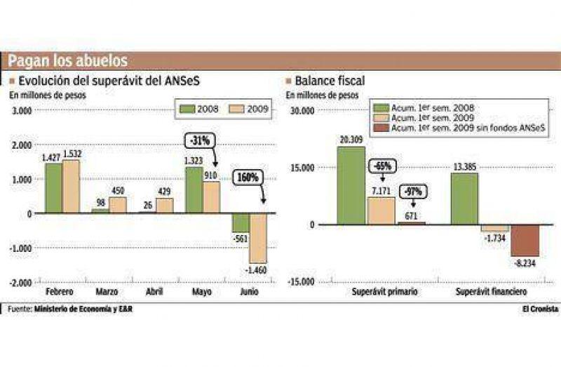 Se duplicó el déficit de la ANSeS