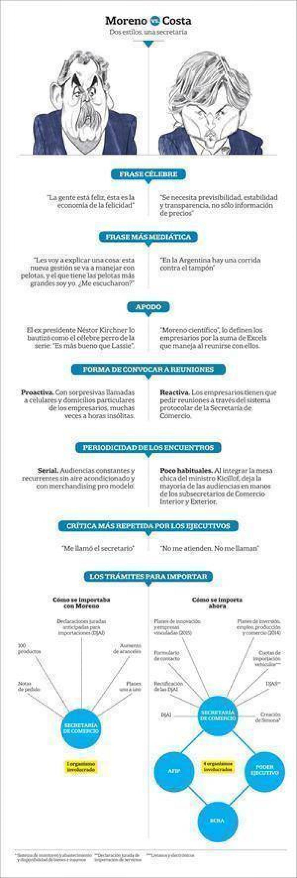 El post Moreno: en Comercio cambió todo, menos el modelo