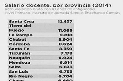 Catamarca, una de las provincias con los sueldos de docentes de jornada simple, más bajos de todo el país