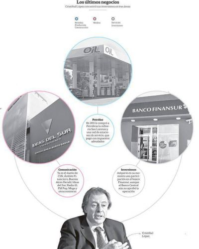 Al calor del poder: la expansión de Cristóbal López en energía y medios
