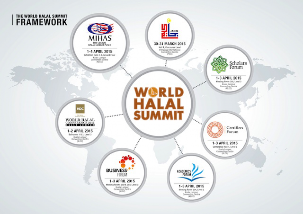 Desvelando temas y ponentes clave de la Cumbre Mundial Halal 2015
