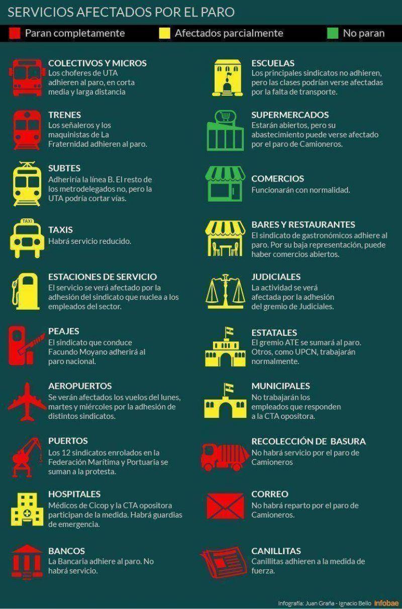 Infografía: así afectará a los servicios el paro