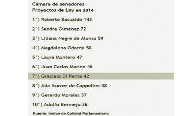 Ranking de proyectos: legisladores nacionales de Chubut, entre los mejores y los peores