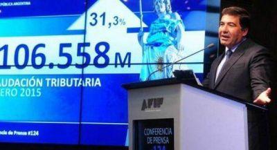 La recaudación de marzo creció 33,9 por ciento al sumar 105.400 millones de pesos