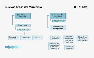 Cómo queda el gabinete de Pulti tras las modificaciones