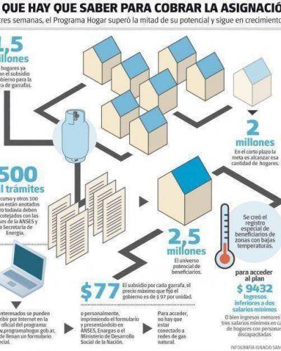 1,5 millones de usuarios cobraron el subsidio estatal para comprar garrafas