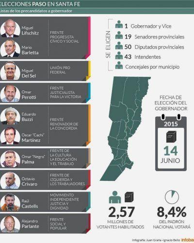 Santa Fe y Mendoza definen a sus candidatos en unas elecciones que atraen la atención nacional