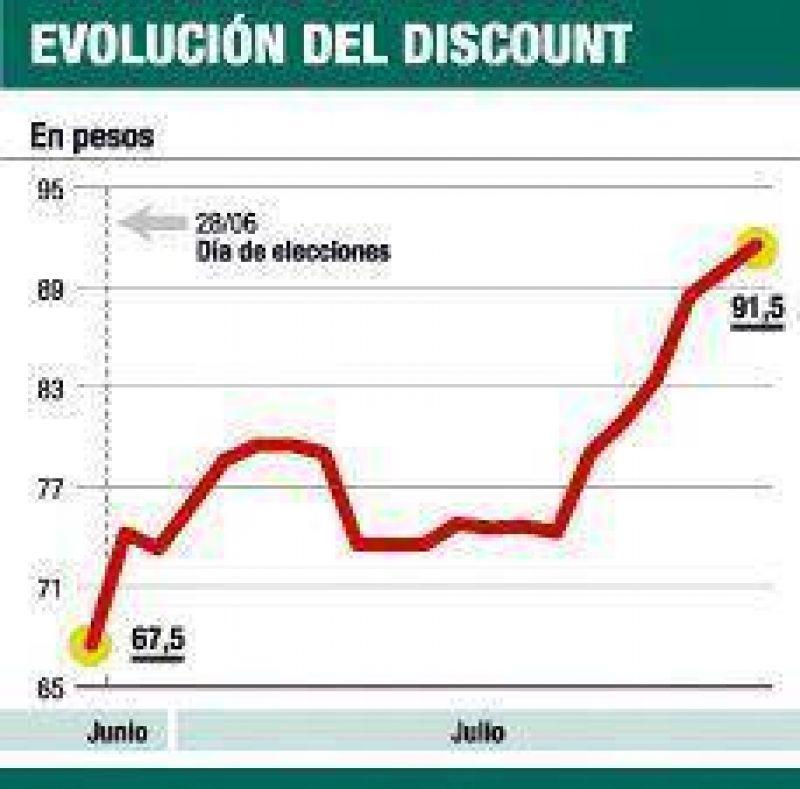 Tras comicios los bonos subieron hasta 63%