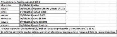 Desde el miércoles 29 de abril se pagan sueldos municipales