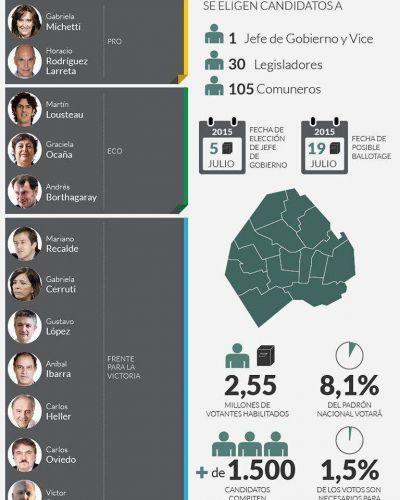 Más de la mitad de los precandidatos no superará las PASO